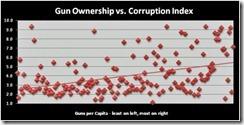 UNDataOnGunsCorruption