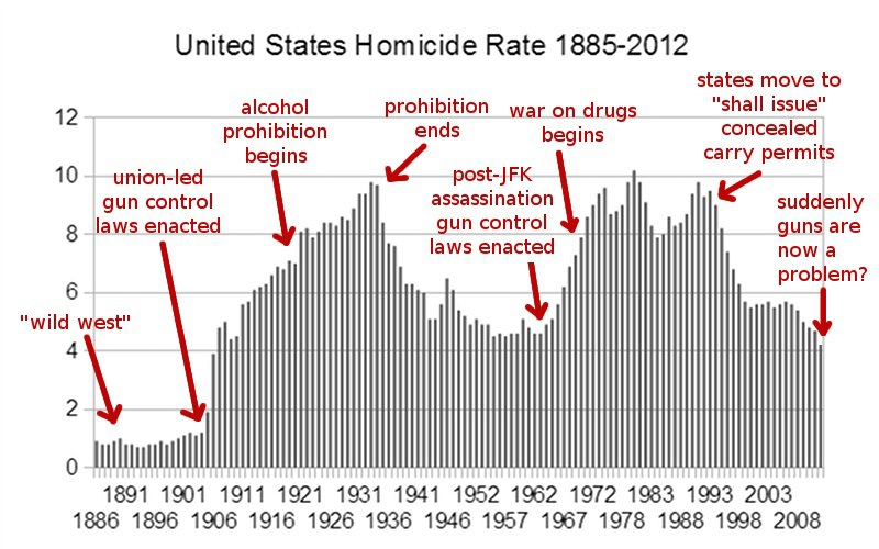gun violence a leading crime in the united states of america Watch video  states with the most gun violence more than two-thirds of all homicides in the united states are gun-related including suicides, nearly 34,000 people died in gun-related incidents in 2013, up 138% from 10 years earlier.