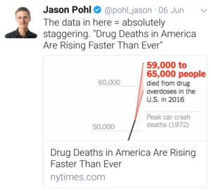 "Jason Pohl's Tweet ""Drug Death in America Are Rising Faster Than Ever"""