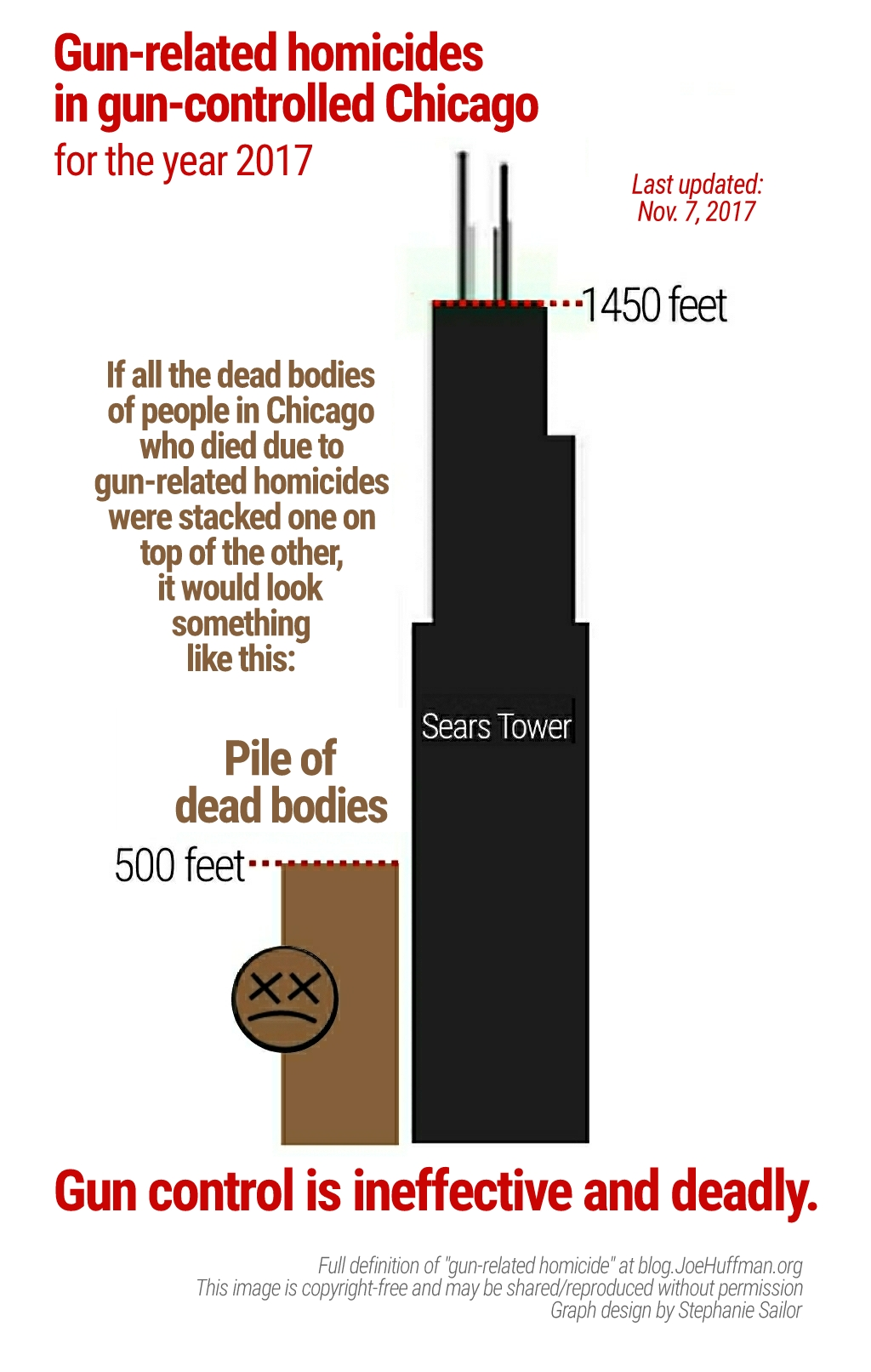 If you were to stack bodies of people who died in gun-related homicides in Chicago 2017, it would be nearly 500-feet tall