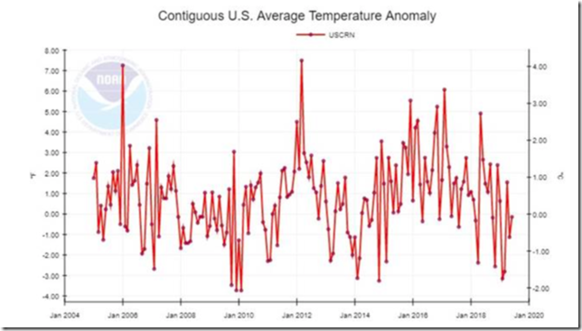 UscrnTemperatureGraph