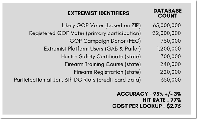 ExtremistScore